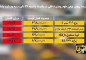 دلیل قیمت های نجومی خودرو در ایران + فیلم