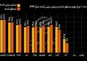 تغییرات سالانه پایه پولی در بهمن ۹۹ + فیلم