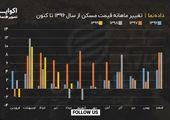 مسکن از ابتدای سال ۱۳۹۹ ماهانه چند درصد رشد داشته است؟