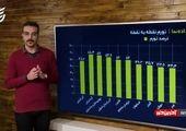 آمار اهدای خون ایرانیان در سال چقدر است؟/ فیلم