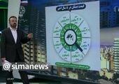 ارزان ترین مناطق غرب تهران برای خرید مسکن